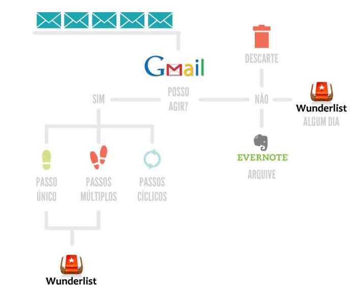 fluxo-email